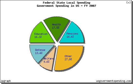 Of overall government spending and in the form of a pie chart
